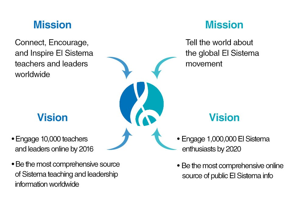 El Sistema Global Mission and Vision